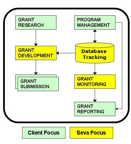 The Grants Process